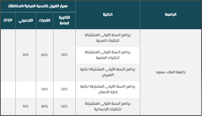 نسب القبول لجميع الجامعات السعودية 1442